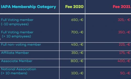 Reduced Membership fees 2021